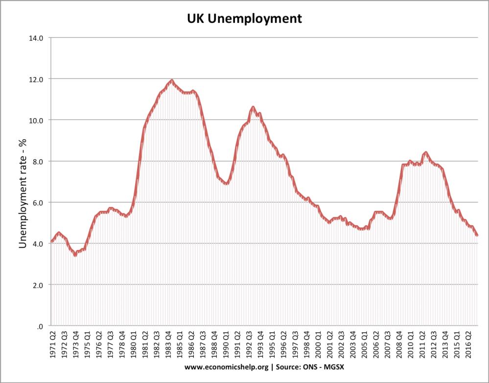 medium resolution of uk unemployment since 1971 unemployment has rarely fallen below 4