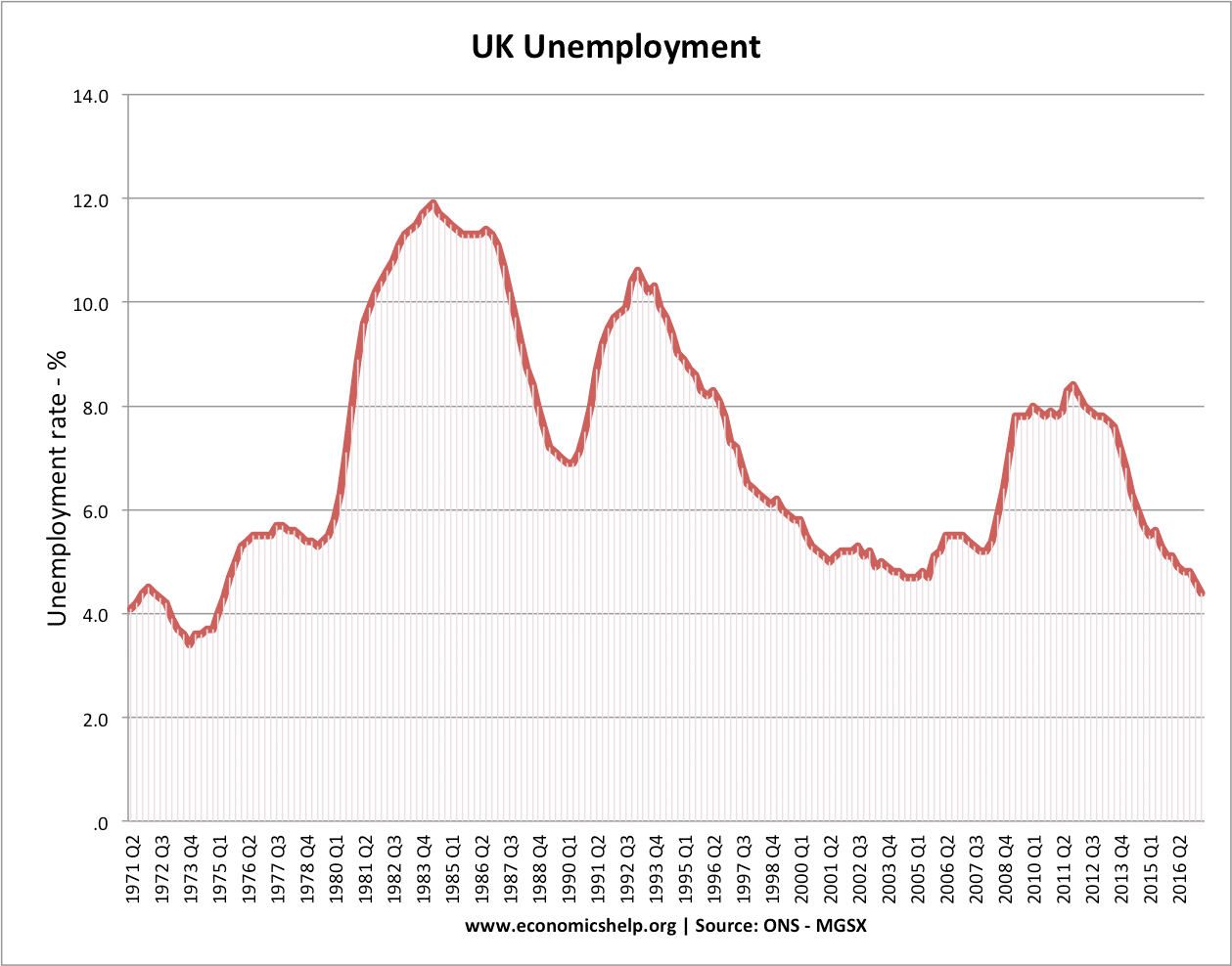 hight resolution of uk unemployment since 1971 unemployment has rarely fallen below 4