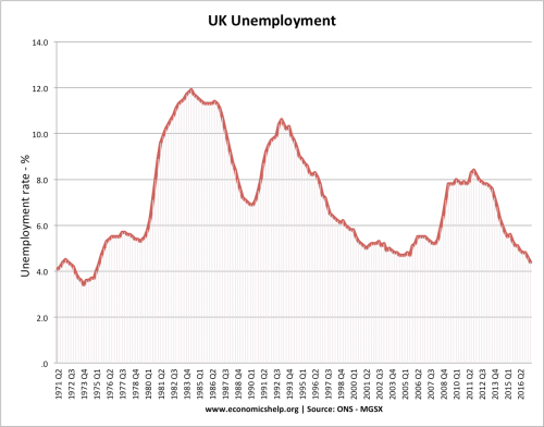 small resolution of uk unemployment since 1971 unemployment has rarely fallen below 4