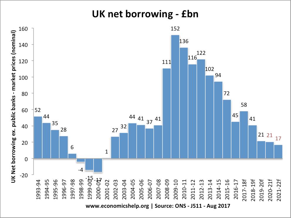 uk-net-borrowing-budget-deficit