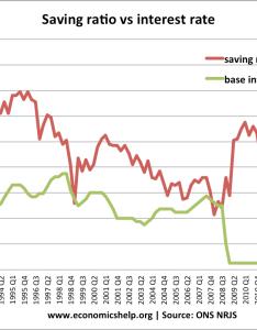 Saving ratio interest rate also savings uk economics help rh economicshelp