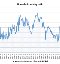 in the post war period the uk savings ratio was on an upward trend between 1964 and the early 1980s we see a long term rise  [ 1140 x 862 Pixel ]