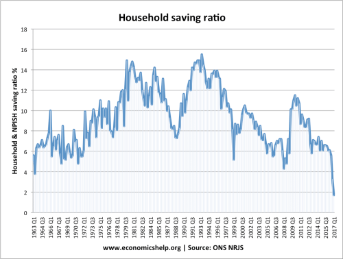 small resolution of in the post war period the uk savings ratio was on an upward trend between 1964 and the early 1980s we see a long term rise
