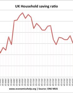 Saving ratio since also savings uk economics help rh economicshelp