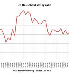savings ratio uk [ 1317 x 897 Pixel ]