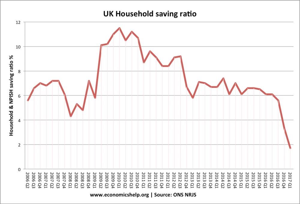 medium resolution of savings ratio uk