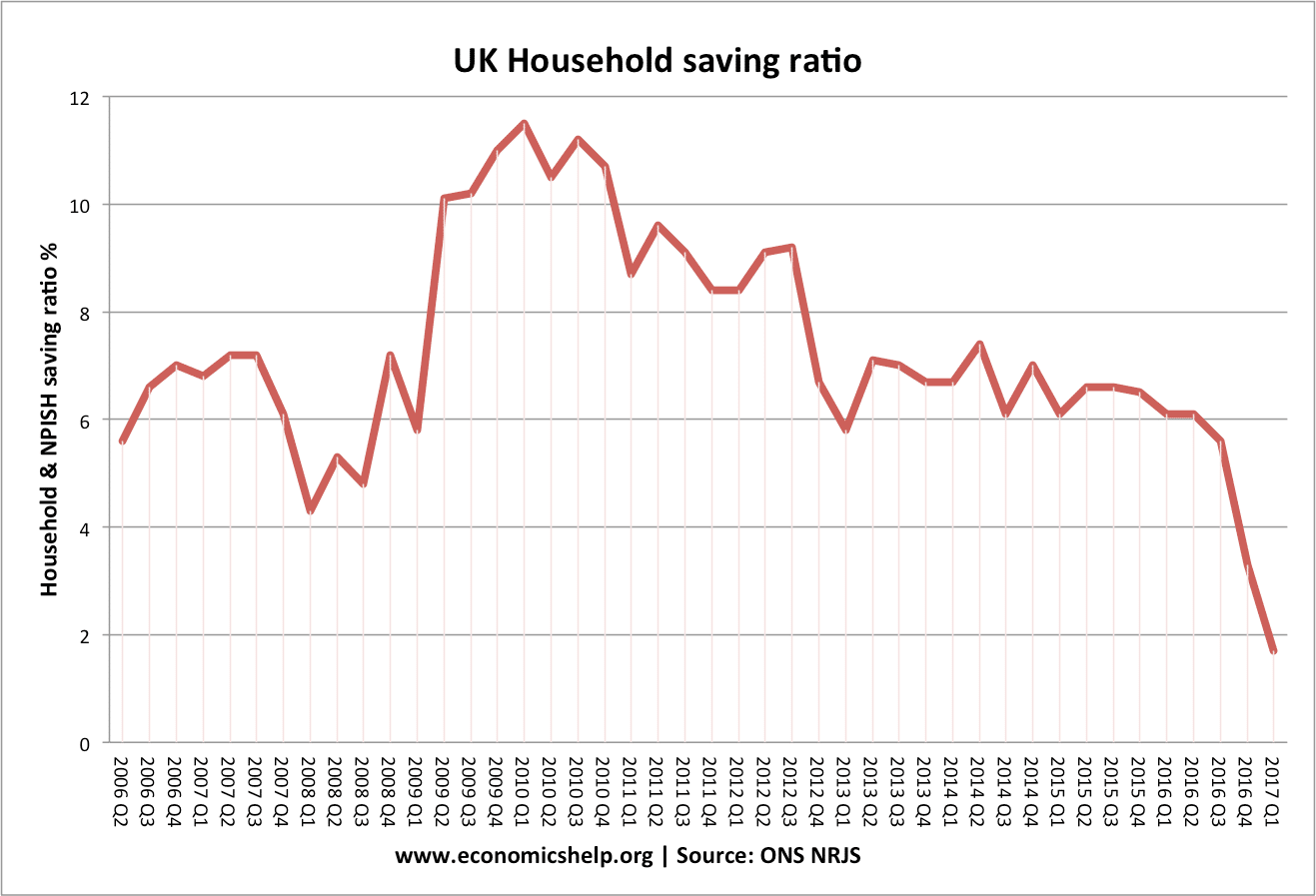 hight resolution of savings ratio uk