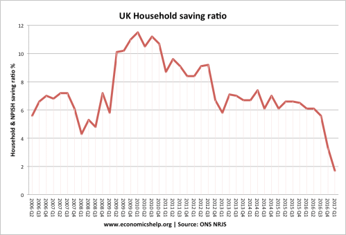 small resolution of savings ratio uk