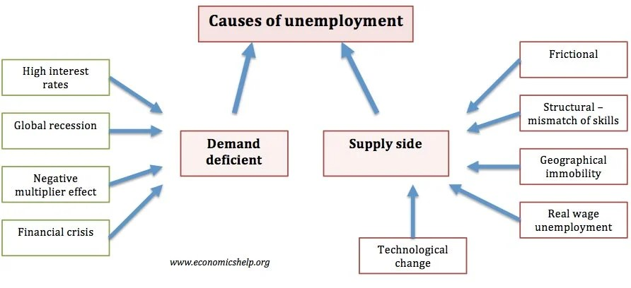 Effects Of Unemployment What Is Unemployment
