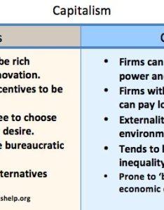 Pros and cons of capitalism also economics help rh economicshelp