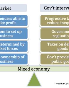 Features of mixed economies also economy economics help rh economicshelp