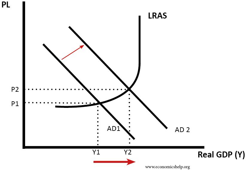 Diagram Of Liquidity Trap Factors Affecting Economic Growth Economics Help