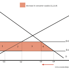 Advantages Of Cause And Effect Diagram Century Welder Parts Benefits Costs Tariffs Economics Help On Consumer Surplus
