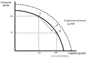 Productive Capacity   Economics Help