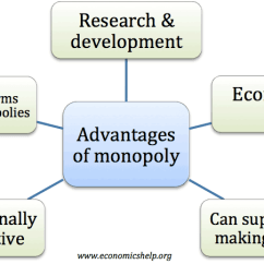 Advantages Of Cause And Effect Diagram Power Over Ethernet Wiring Monopoly Economics Help Monopolies