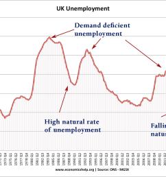 uk unemployment 71 17 natural rate dd [ 1259 x 988 Pixel ]