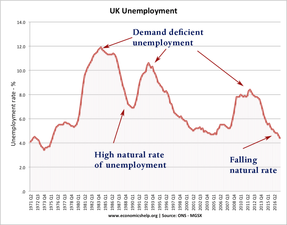 medium resolution of uk unemployment 71 17 natural rate dd