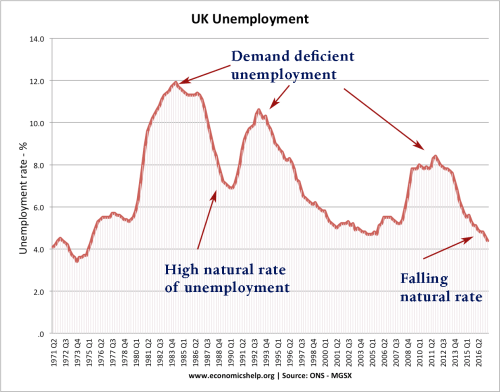 small resolution of uk unemployment 71 17 natural rate dd