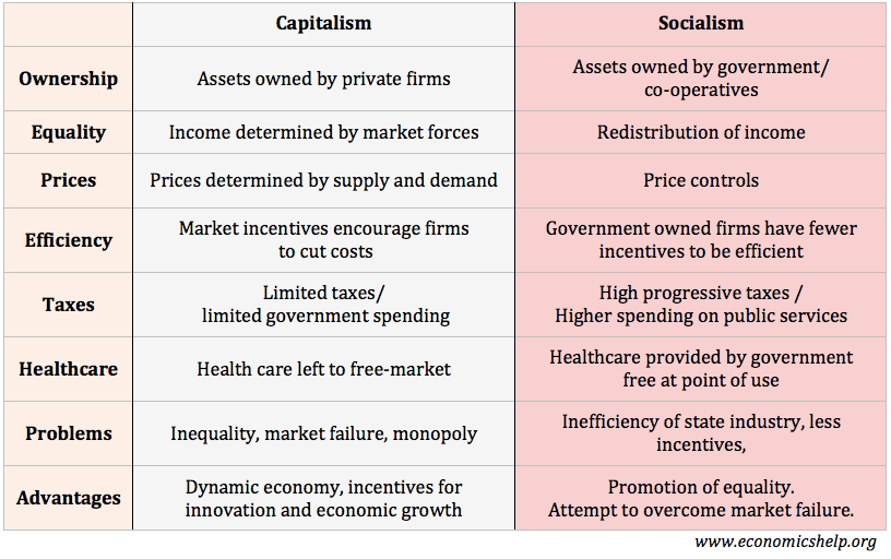 capitalism vs socialism economics