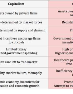 Capitalism vs socialism also economics help rh economicshelp