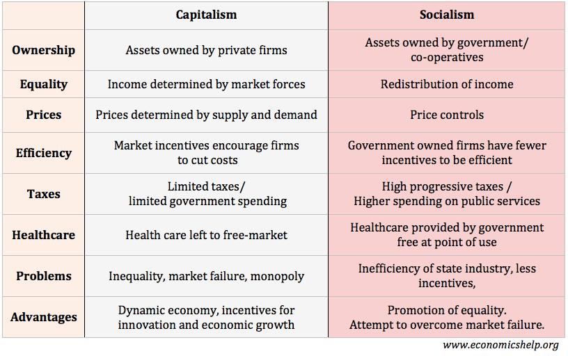 socialism and capitalism venn diagram court of the gentiles vs economics help