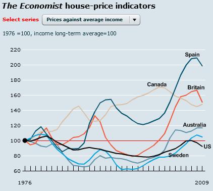 global-house-price-comparison