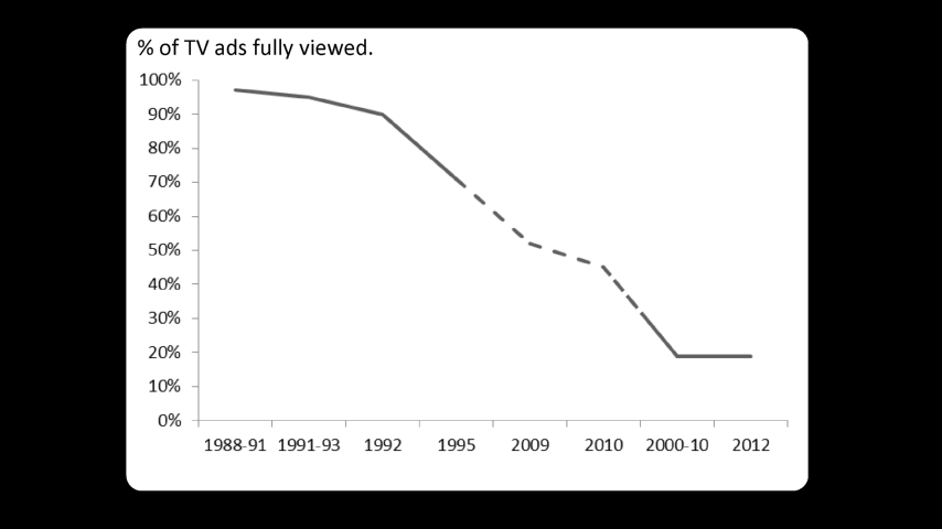 The Rising Cost of Attention
