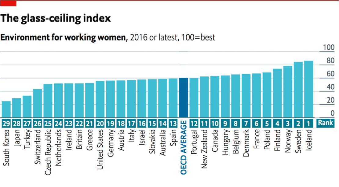Daily Chartthe Best And Worst Places To Be A Working Woman The Economist S Glass Ceiling