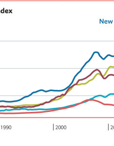 Daily chartglobal house prices also global chart rh economist