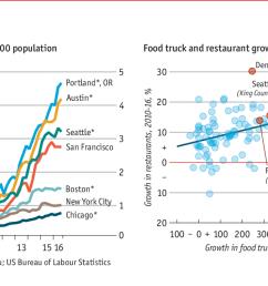 daily chartamerica s food truck industry is growing rapidly despite roadblocks [ 1280 x 757 Pixel ]