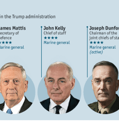 such reports of heated debate especially in the first months of the administration led to breathless suggestions that the generals operate as something  [ 1280 x 672 Pixel ]