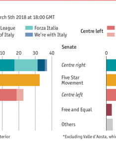 Daily chartthe italian election in charts also the chart rh economist