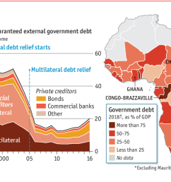 daily chartdebt is creeping back up in sub saharan africa [ 1280 x 753 Pixel ]