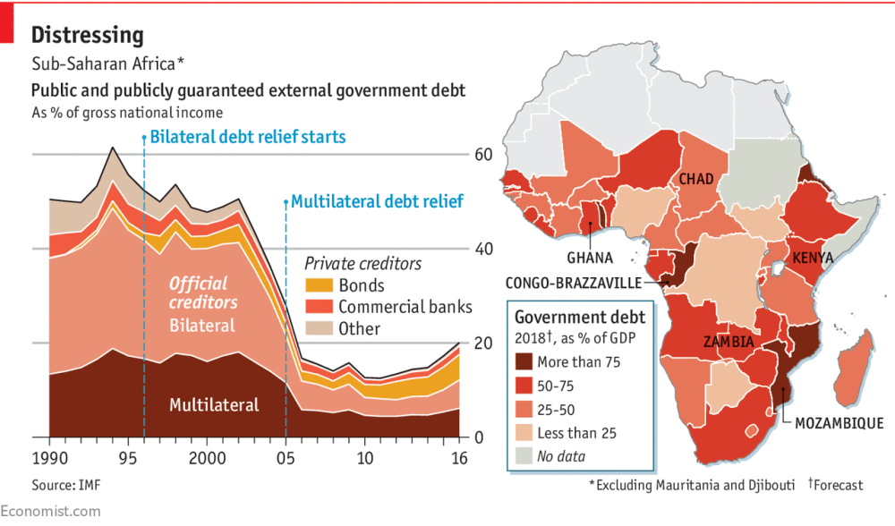 medium resolution of daily chartdebt is creeping back up in sub saharan africa