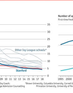 Daily chartamerica   most exclusive university will no longer tout its exclusivity also graphic detail rh economist