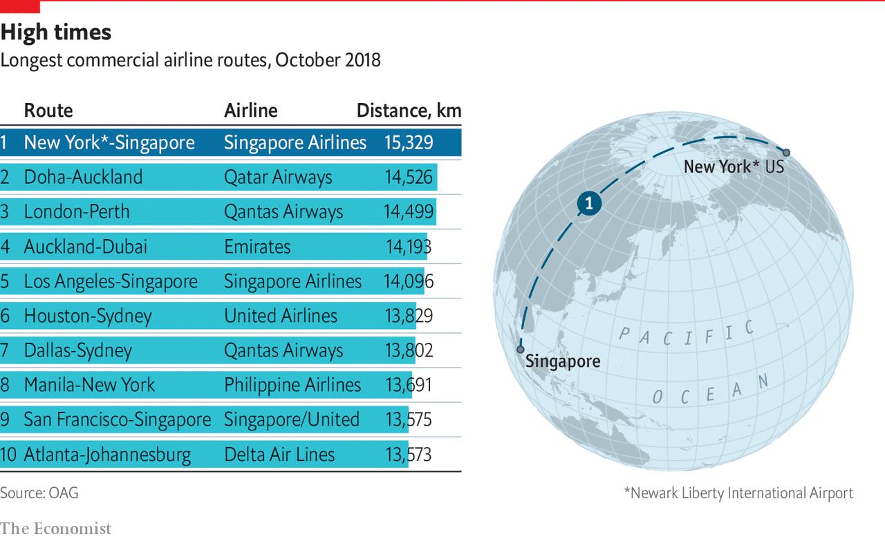 hight resolution of daily chartthe return of the world s longest flight
