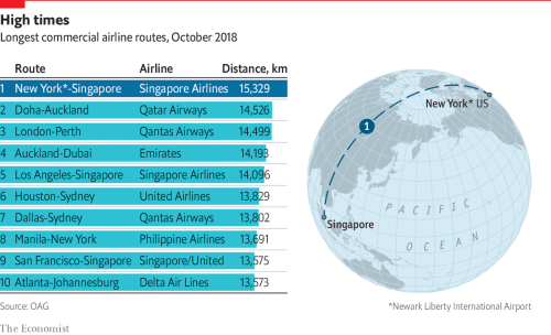 small resolution of daily chartthe return of the world s longest flight