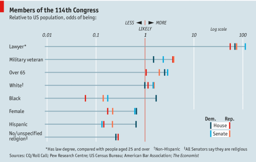 small resolution of diagram of congres