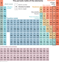 the history of sciencethe periodic table is 150 years old this week [ 1280 x 1382 Pixel ]