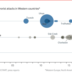 daily chartis right wing terrorism on the rise in the west  [ 1280 x 778 Pixel ]