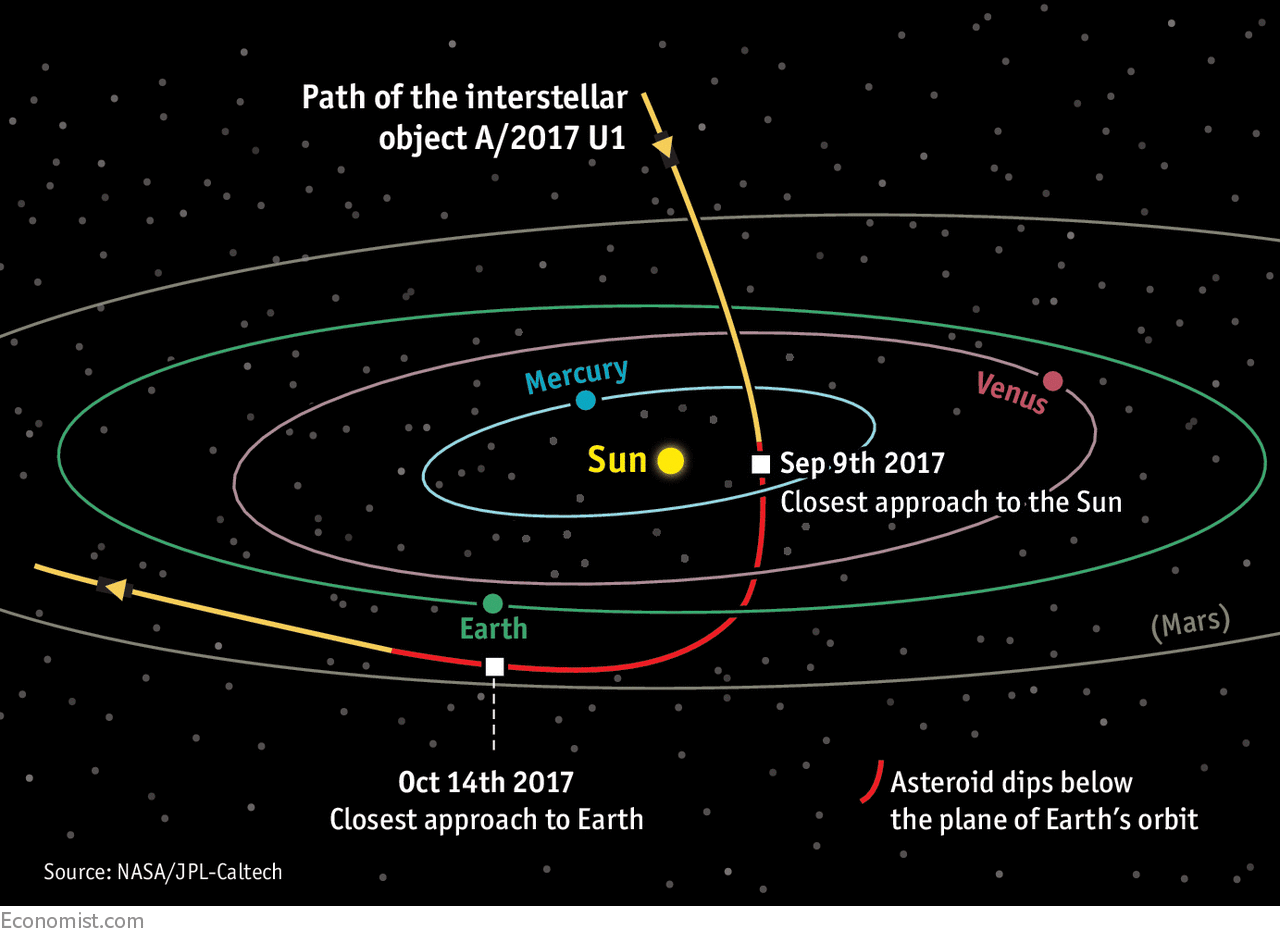 The First Visitor From Another Solar System Has Just Been