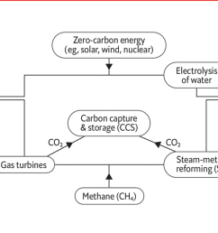 the chemicals industry but produces lots of carbon dioxide which needs to be captured if hydrogen is to be produced with low emissions see diagram  [ 1280 x 680 Pixel ]