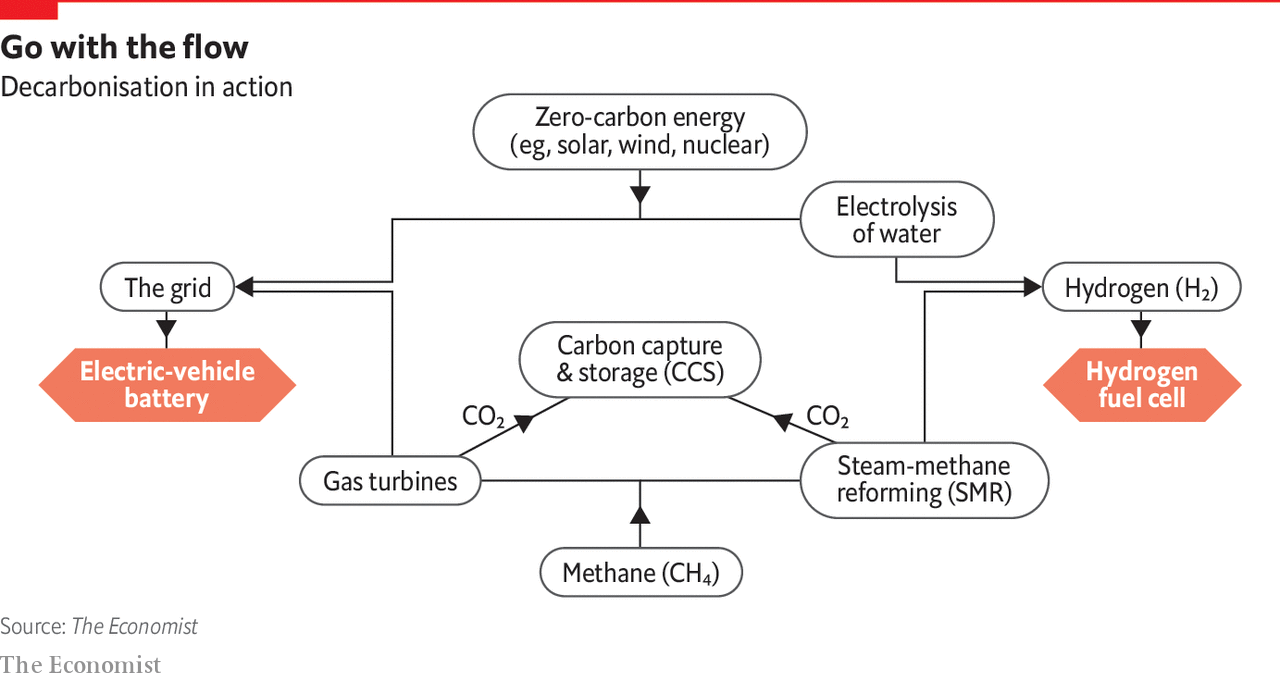 hight resolution of  the chemicals industry but produces lots of carbon dioxide which needs to be captured if hydrogen is to be produced with low emissions see diagram
