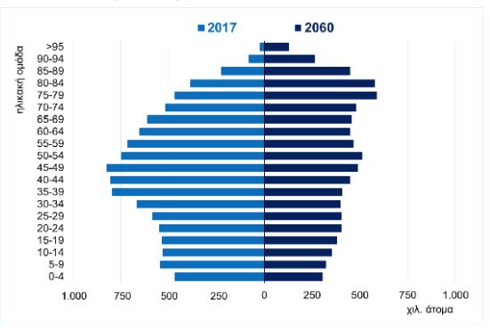 Ηλικιακή κατανομή του πληθυσμού 2017-2060
