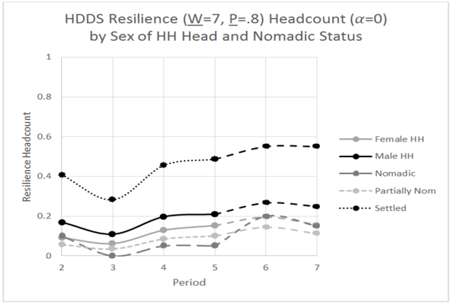 Figure 2: Resilience Headcount by Subgroup (by author)
