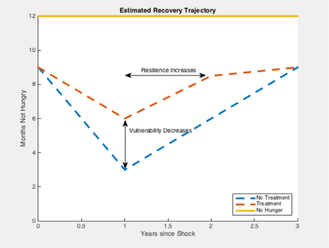 Figure 1. Theoretical recovery trajectory, distinguishing between resilience and vulnerability