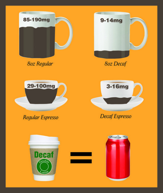 What is the Difference between Decaf and Regular Coffee ...