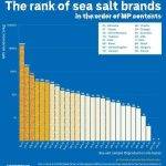 92% de la sal contiene microplásticos. Estás literalmente regando plástico sobre tu comida
