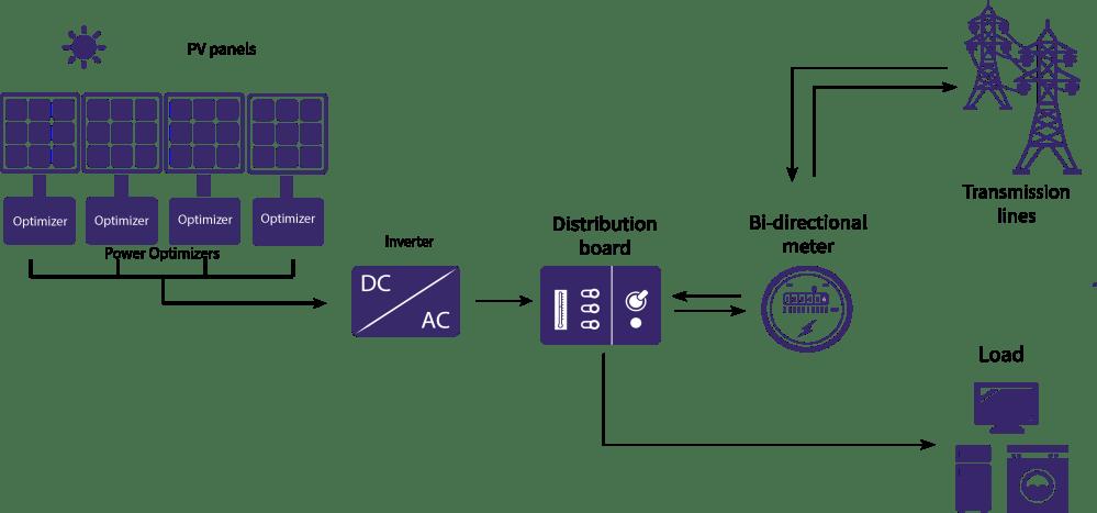 medium resolution of on grid system using power optimizer