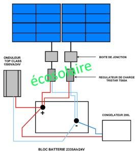Schéma du système RCA